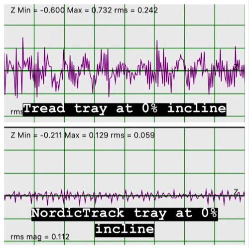 Nordictrack-noise-graphs